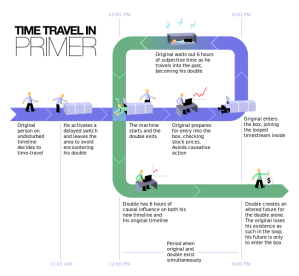 650px-Time_Travel_Method-2.svg